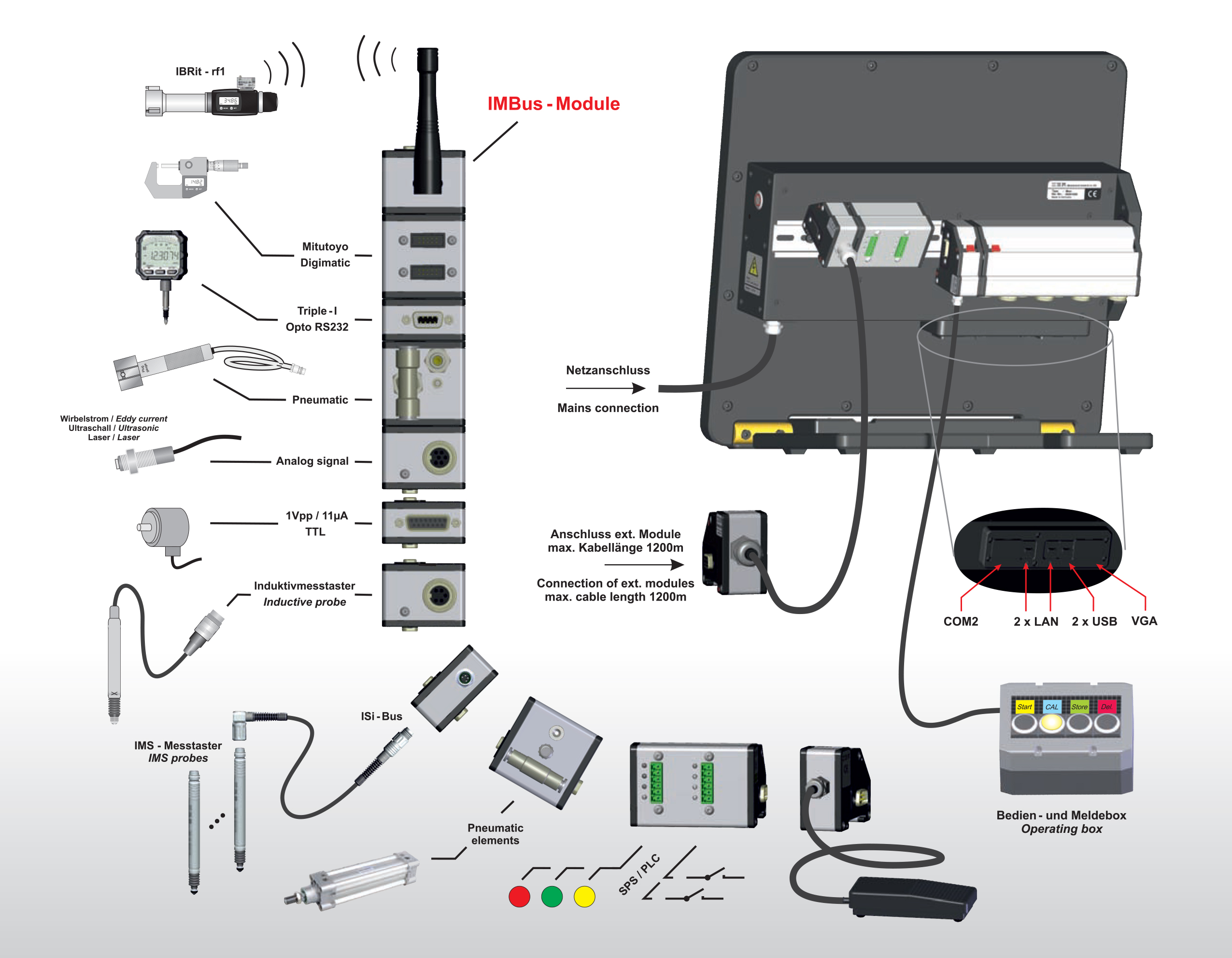 Ibr Interfacce modulari per strumenti di misura
